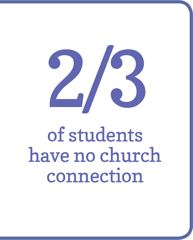 2/3 of students have no church connection